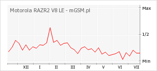 Wykres zmian popularności telefonu Motorola RAZR2 V8 LE
