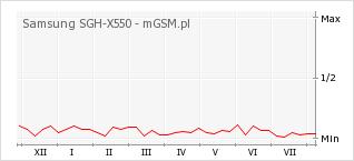 Wykres zmian popularności telefonu Samsung SGH-X550