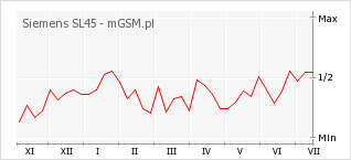 Wykres zmian popularności telefonu Siemens SL45