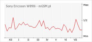 Wykres zmian popularności telefonu Sony Ericsson W890i