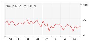 Wykres zmian popularności telefonu Nokia N82