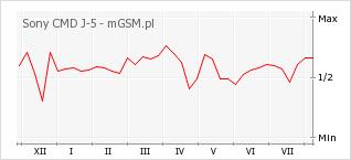 Wykres zmian popularności telefonu Sony CMD J-5