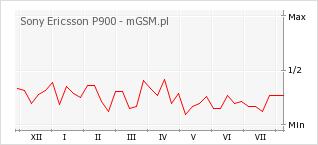 Wykres zmian popularności telefonu Sony Ericsson P900