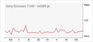 Wykres zmian popularności telefonu Sony Ericsson T100