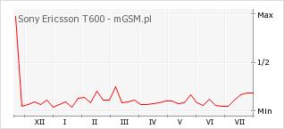 Wykres zmian popularności telefonu Sony Ericsson T600