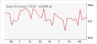 Wykres zmian popularności telefonu Sony Ericsson T610