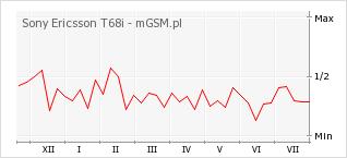 Wykres zmian popularności telefonu Sony Ericsson T68i