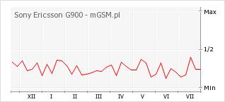 Wykres zmian popularności telefonu Sony Ericsson G900
