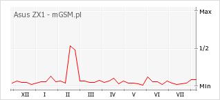 Wykres zmian popularności telefonu Asus ZX1
