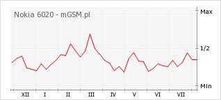 Wykres zmian popularności telefonu Nokia 6020