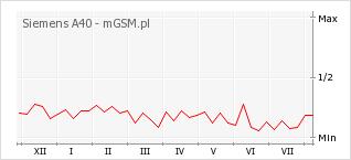 Wykres zmian popularności telefonu Siemens A40