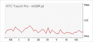 Wykres zmian popularności telefonu HTC Touch Pro