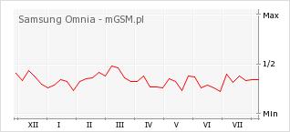 Wykres zmian popularności telefonu Samsung Omnia