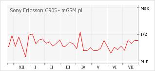 Wykres zmian popularności telefonu Sony Ericsson C905