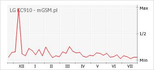 Wykres zmian popularności telefonu LG KC910