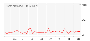Wykres zmian popularności telefonu Siemens A53