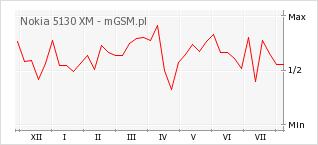 Wykres zmian popularności telefonu Nokia 5130 XM
