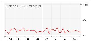 Wykres zmian popularności telefonu Siemens CF62