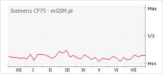 Wykres zmian popularności telefonu Siemens CF75