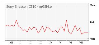 Wykres zmian popularności telefonu Sony Ericsson C510
