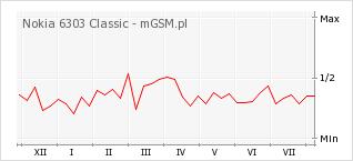 Wykres zmian popularności telefonu Nokia 6303 Classic