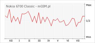 Wykres zmian popularności telefonu Nokia 6700 Classic