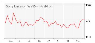 Wykres zmian popularności telefonu Sony Ericsson W995