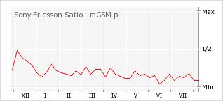 Wykres zmian popularności telefonu Sony Ericsson Satio