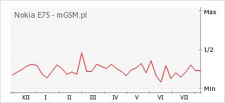 Wykres zmian popularności telefonu Nokia E75