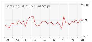 Wykres zmian popularności telefonu Samsung GT-C3050