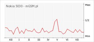 Wykres zmian popularności telefonu Nokia 5030