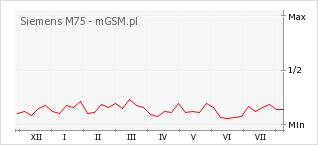 Wykres zmian popularności telefonu Siemens M75