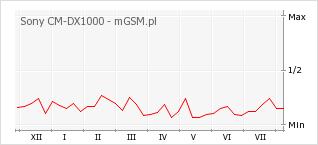 Wykres zmian popularności telefonu Sony CM-DX1000