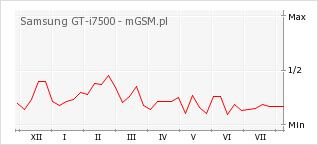 Wykres zmian popularności telefonu Samsung GT-i7500
