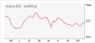 Wykres zmian popularności telefonu Nokia E52