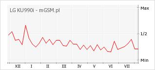 Wykres zmian popularności telefonu LG KU990i