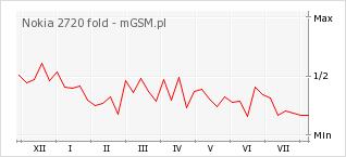 Wykres zmian popularności telefonu Nokia 2720 fold