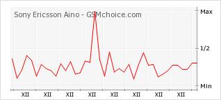 Popularity chart of Sony Ericsson Aino
