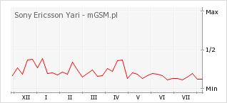 Wykres zmian popularności telefonu Sony Ericsson Yari