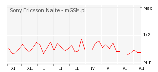 Wykres zmian popularności telefonu Sony Ericsson Naite