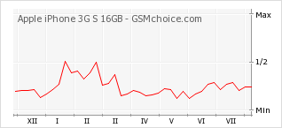 Popularity chart of Apple iPhone 3G S 16GB