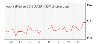 Popularity chart of Apple iPhone 3G S 32GB