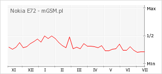 Wykres zmian popularności telefonu Nokia E72