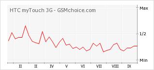 Le graphique de popularité de HTC myTouch 3G