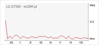 Wykres zmian popularności telefonu LG GT500