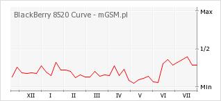 Wykres zmian popularności telefonu BlackBerry 8520 Curve