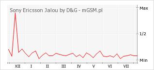 Wykres zmian popularności telefonu Sony Ericsson Jalou by D&G