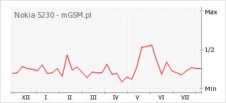 Wykres zmian popularności telefonu Nokia 5230