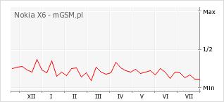 Wykres zmian popularności telefonu Nokia X6