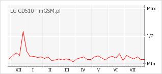 Wykres zmian popularności telefonu LG GD510